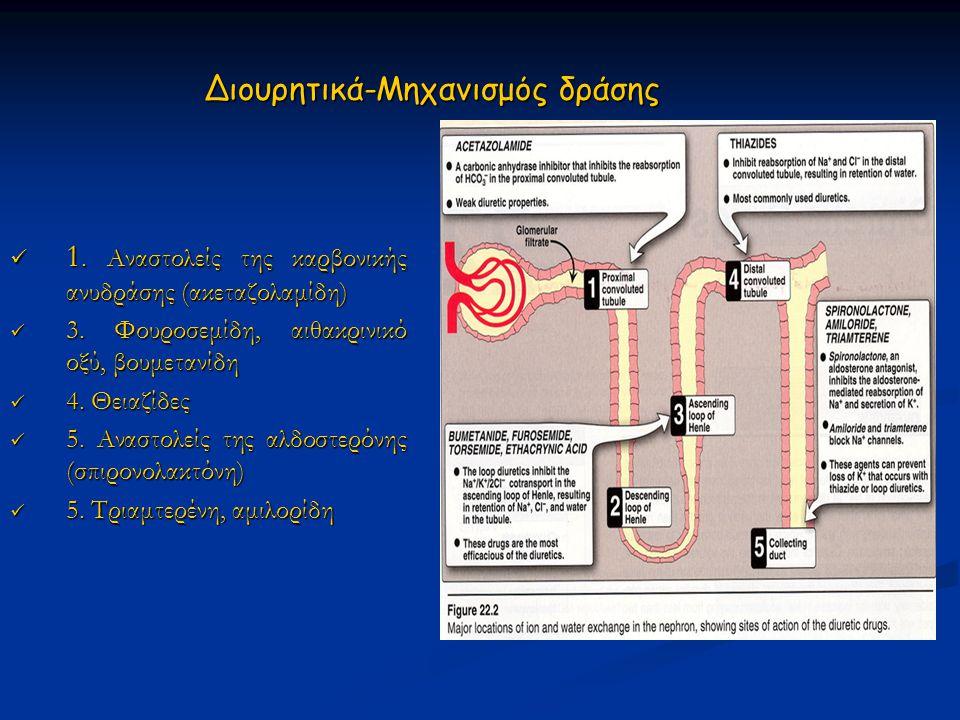 Διουρητικά-Μηχανισμός δράσης  1. Αναστολείς της καρβονικής ανυδράσης (ακεταζολαμίδη)  3. Φουροσεμίδη, αιθακρινικό οξύ, βουμετανίδη  4. Θειαζίδες 