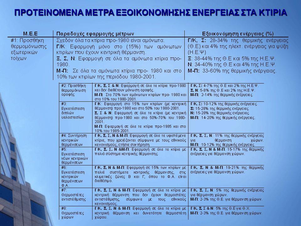 ΠΡΟΤΕΙΝΟΜΕΝΑ ΜΕΤΡΑ ΕΞΟΙΚΟΝΟΜΗΣΗΣ ΕΝΕΡΓΕΙΑΣ ΣΤΑ ΚΤΙΡΙΑ
