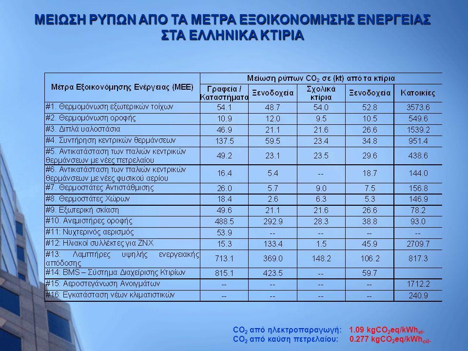 CO 2 από ηλεκτροπαραγωγή: 1.09 kgCO 2 eq/kWh el. CO 2 από καύση πετρελαίου: 0.277 kgCO 2 eq/kWh oil. ΜΕΙΩΣΗ ΡΥΠΩΝ ΑΠΟ ΤΑ ΜΕΤΡΑ ΕΞΟΙΚΟΝΟΜΗΣΗΣ ΕΝΕΡΓΕΙΑΣ