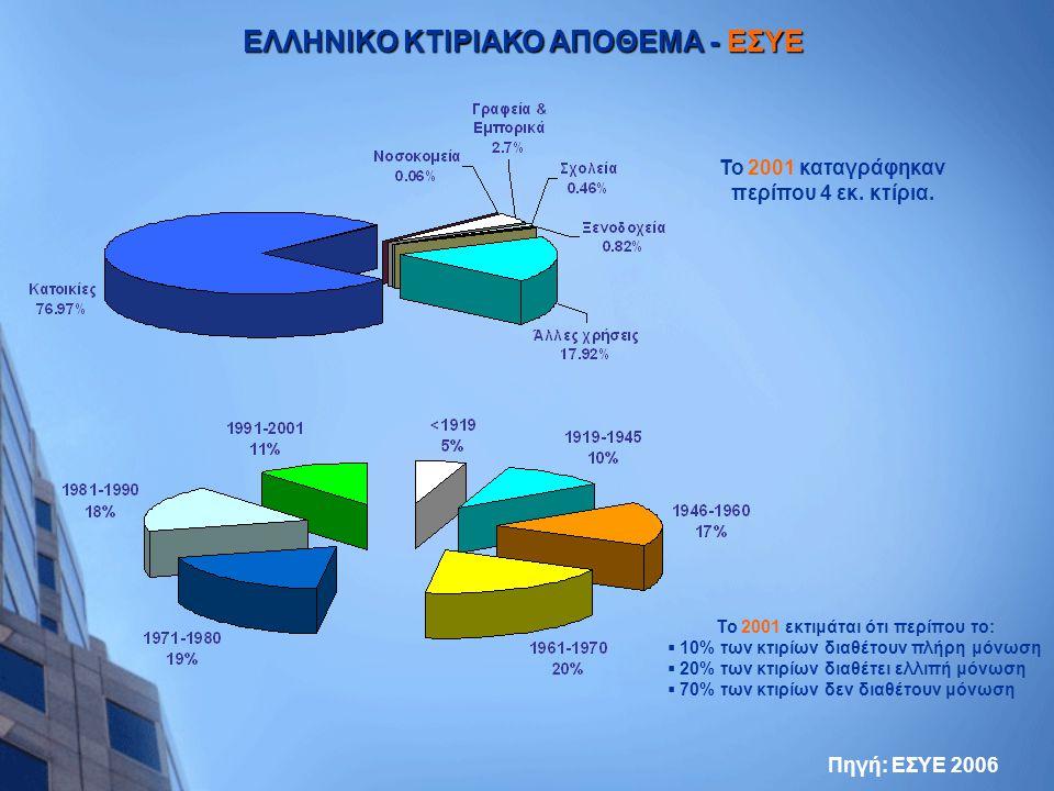 ΕΛΛΗΝΙΚΟ ΚΤΙΡΙΑΚΟ ΑΠΟΘΕΜΑ - ΕΣΥΕ Πηγή: ΕΣΥΕ 2006 Το 2001 εκτιμάται ότι περίπου το:  10% των κτιρίων διαθέτουν πλήρη μόνωση  20% των κτιρίων διαθέτει