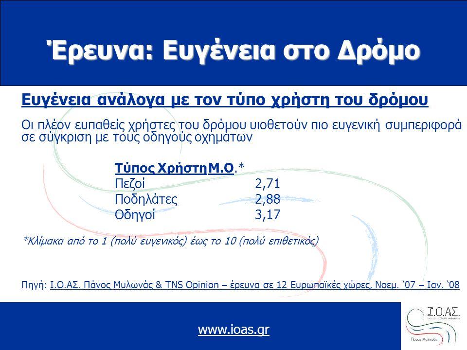 www.ioas.gr Έρευνα: Ευγένεια στο Δρόμο Ευγένεια ανάλογα με τον τύπο χρήστη του δρόμου Οι πλέον ευπαθείς χρήστες του δρόμου υιοθετούν πιο ευγενική συμπ