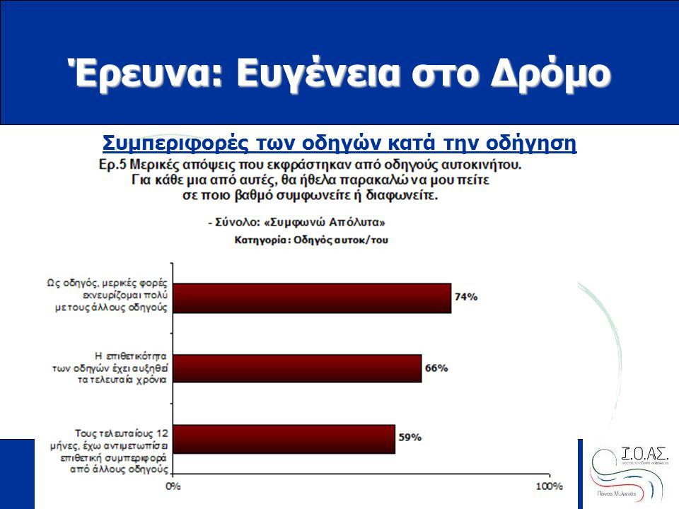 www.ioas.gr Έρευνα: Ευγένεια στο Δρόμο Συμπεριφορές των οδηγών κατά την οδήγηση