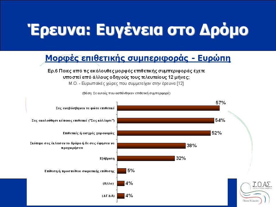 www.ioas.gr Μορφές επιθετικής συμπεριφοράς - Ευρώπη Έρευνα: Ευγένεια στο Δρόμο