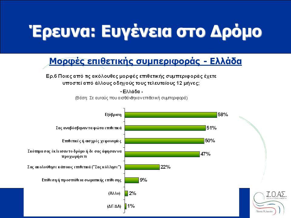 www.ioas.gr Έρευνα: Ευγένεια στο Δρόμο Μορφές επιθετικής συμπεριφοράς - Ελλάδα