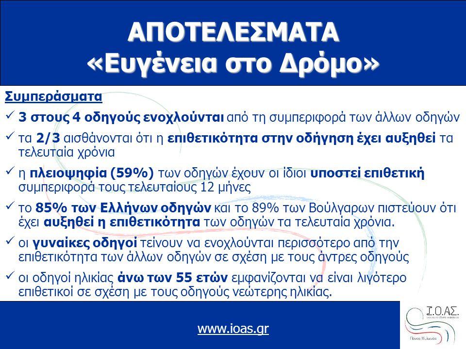 www.ioas.gr Συμπεράσματα 3 στους 4 οδηγούς ενοχλούνται από τη συμπεριφορά των άλλων οδηγών τα 2/3 αισθάνονται ότι η επιθετικότητα στην οδήγηση έχει