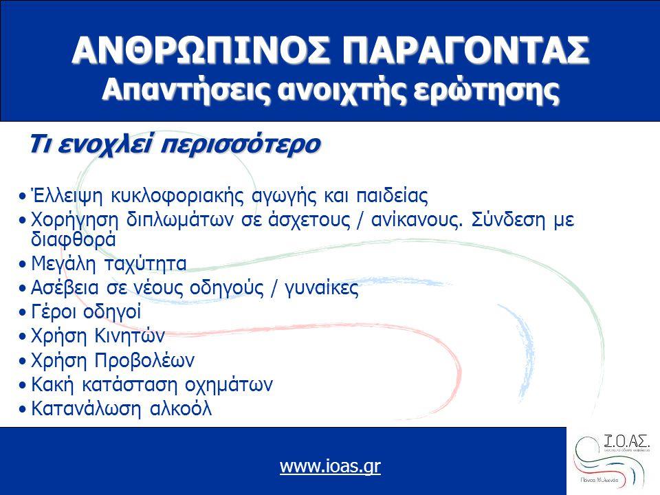 www.ioas.gr ΑΝΘΡΩΠΙΝΟΣ ΠΑΡΑΓΟΝΤΑΣ Απαντήσεις ανοιχτής ερώτησης Τι ενοχλεί περισσότερο Τι ενοχλεί περισσότερο •Έλλειψη κυκλοφοριακής αγωγής και παιδεία