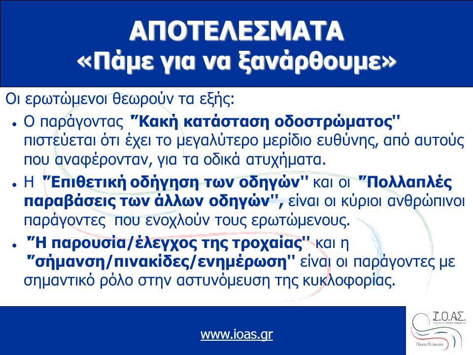"""www.ioas.gr ΑΠΟΤΕΛΕΣΜΑΤΑ «Πάμε για να ξανάρθουμε» Oι ερωτώμενοι θεωρούν τα εξής:  Ο παράγοντας '""""Κακή κατάσταση οδοστρώματος'' πιστεύεται ότι έχει το"""
