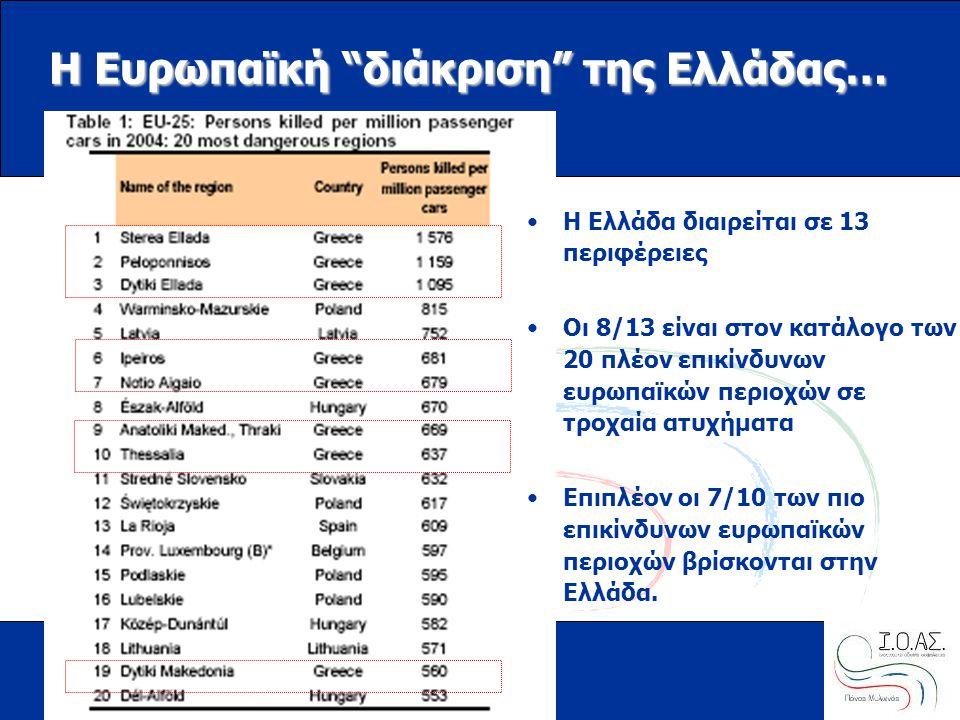 "www.ioas.gr Η Ευρωπαϊκή ""διάκριση"" της Ελλάδας… •Η Ελλάδα διαιρείται σε 13 περιφέρειες •Οι 8/13 είναι στον κατάλογο των 20 πλέον επικίνδυνων ευρωπαϊκώ"