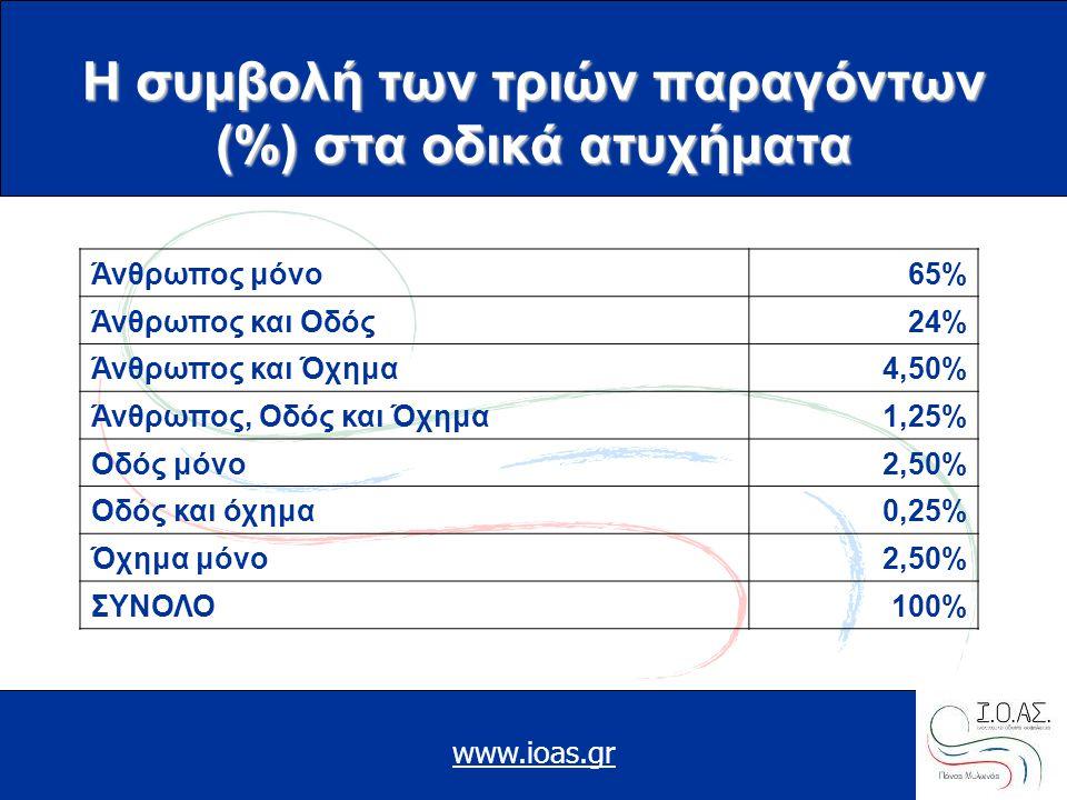 www.ioas.gr Η συμβολή των τριών παραγόντων (%) στα οδικά ατυχήματα Άνθρωπος μόνο65% Άνθρωπος και Οδός24% Άνθρωπος και Όχημα4,50% Άνθρωπος, Οδός και Όχ