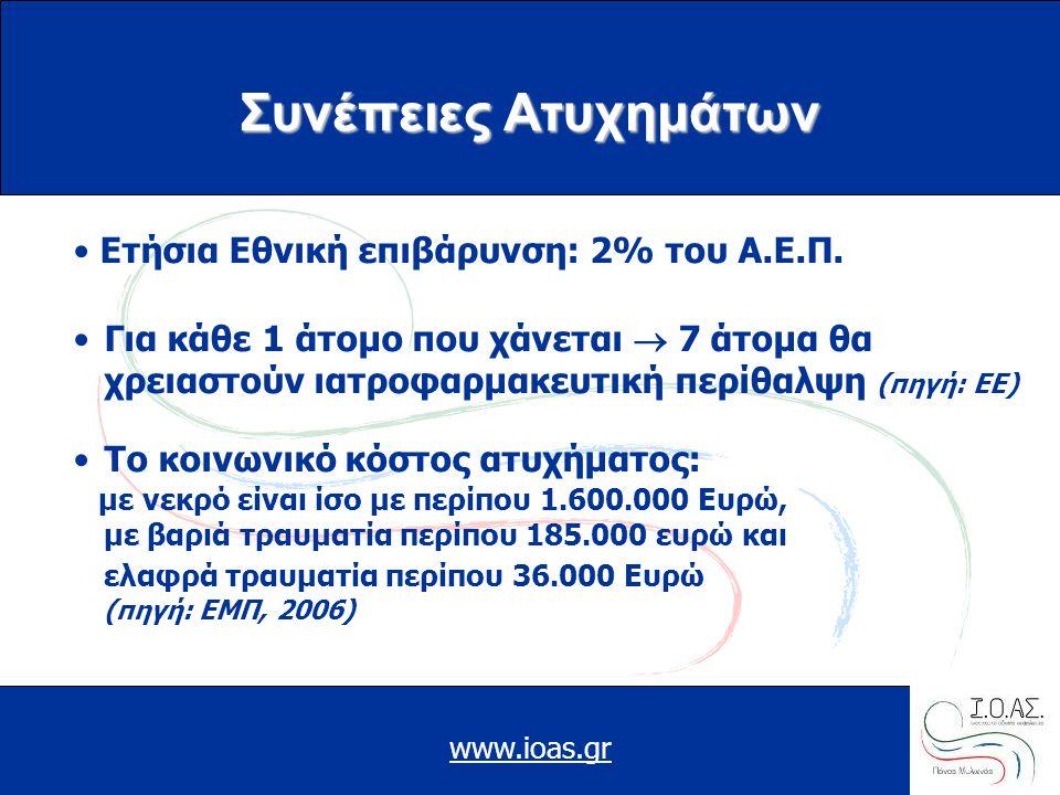 www.ioas.gr Συνέπειες Ατυχημάτων • Ετήσια Εθνική επιβάρυνση: 2% του Α.Ε.Π. •Για κάθε 1 άτομο που χάνεται  7 άτομα θα χρειαστούν ιατροφαρμακευτική περ