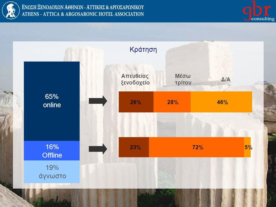 Κράτηση 65% online 16% Offline 19% άγνωστο Απευθείας ξενοδοχείο Μέσω τρίτου Δ/Α 26%28%46% 23%72%5%