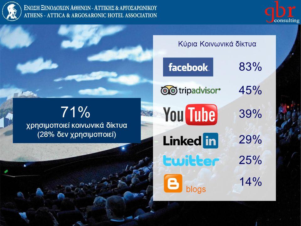 83% 45% 39% 29% 25% 14% blogs Κύρια Κοινωνικά δίκτυα 71% χρησιμοποιεί κοινωνικά δίκτυα (28% δεν χρησιμοποιεί)