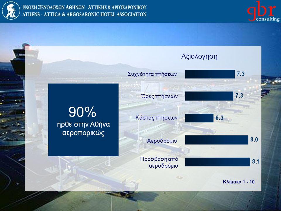 Αξιολόγηση Κλίμακα 1 - 10 90% ήρθε στην Αθήνα αεροπορικώς Συχνότητα πτήσεων Ώρες πτήσεων Κόστος πτήσεων Αεροδρόμιο Πρόσβαση από αεροδρόμιο