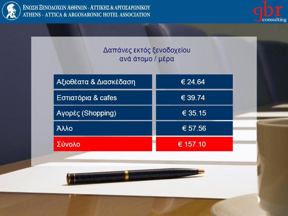 Δαπάνες εκτός ξενοδοχείου ανά άτομο / μέρα Αξιοθέατα & Διασκέδαση€ 24.64 Εστιατόρια & cafes€ 39.74 Αγορές (Shopping)€ 35.15 Άλλο€ 57.56 Σύνολο€ 157.10