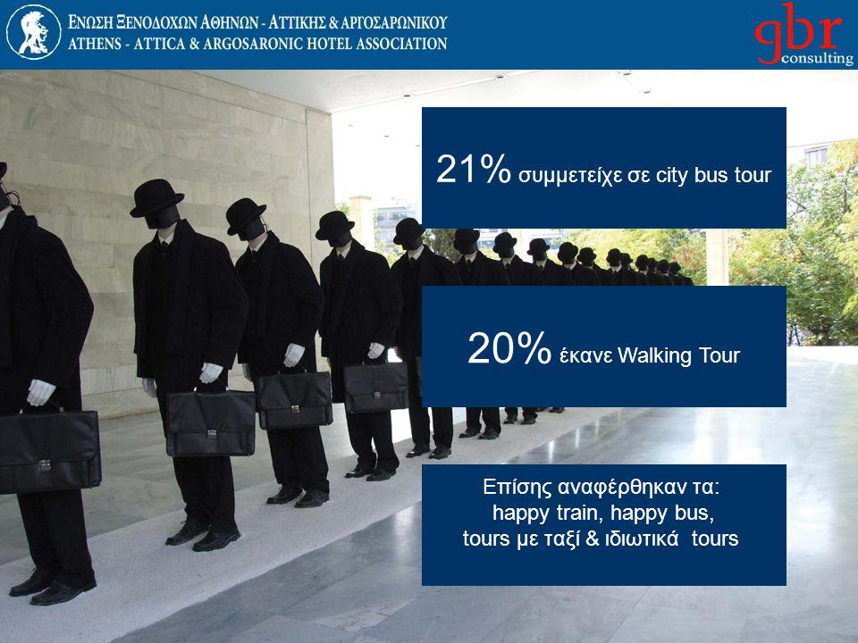 21% συμμετείχε σε city bus tour 20% έκανε Walking Tour Επίσης αναφέρθηκαν τα: happy train, happy bus, tours με ταξί & ιδιωτικά tours