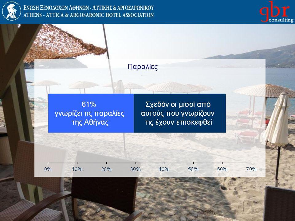 Παραλίες Σχεδόν οι μισοί από αυτούς που γνωρίζουν τις έχουν επισκεφθεί 61% γνωρίζει τις παραλίες της Αθήνας