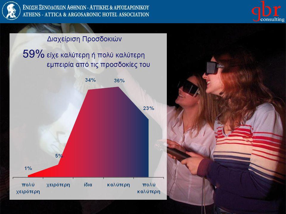 Διαχείριση Προσδοκιών 59% είχε καλύτερη ή πολύ καλύτερη εμπειρία από τις προσδοκίες του