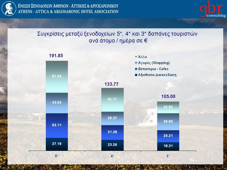 Συγκρίσεις μεταξύ ξενοδοχείων 5*, 4* και 3* δαπάνες τουριστών ανά άτομο / ημέρα σε € 191.85 133.77 105.00