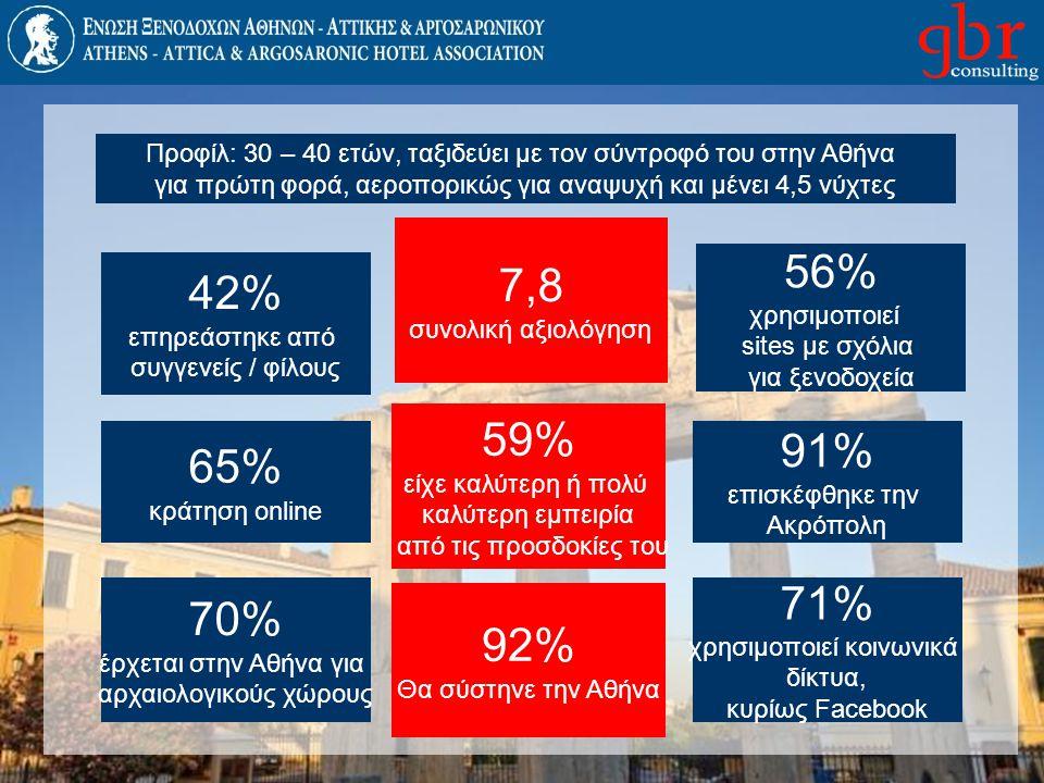 Προφίλ: 30 – 40 ετών, ταξιδεύει με τον σύντροφό του στην Αθήνα για πρώτη φορά, αεροπορικώς για αναψυχή και μένει 4,5 νύχτες 42% επηρεάστηκε από συγγεν