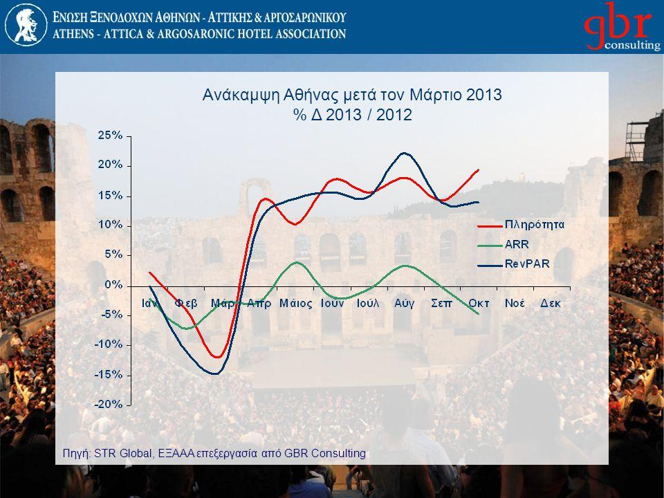 Ανάκαμψη Αθήνας μετά τον Μάρτιο 2013 % Δ 2013 / 2012 Πηγή: STR Global, ΕΞΑΑΑ επεξεργασία από GBR Consulting