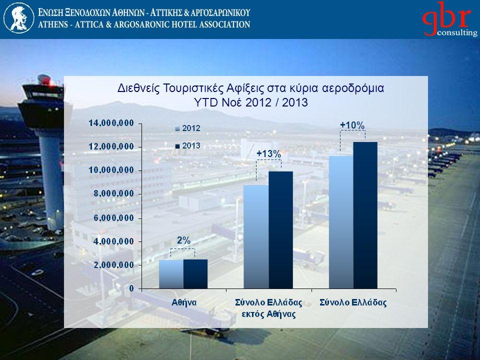 Διεθνείς Τουριστικές Αφίξεις στα κύρια αεροδρόμια YTD Νοέ 2012 / 2013 +13% +10% 2%