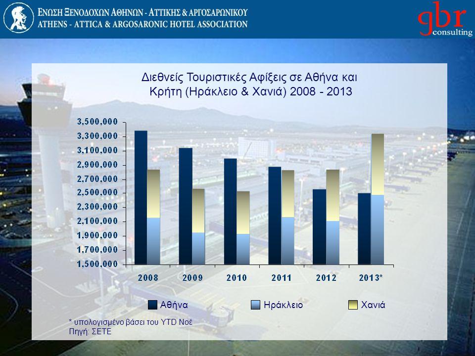 Διεθνείς Τουριστικές Αφίξεις σε Αθήνα και Κρήτη (Ηράκλειο & Χανιά) 2008 - 2013 ΑθήναΗράκλειοΧανιά * υπολογισμένο βάσει του YTD Νοέ Πηγή: ΣΕΤΕ