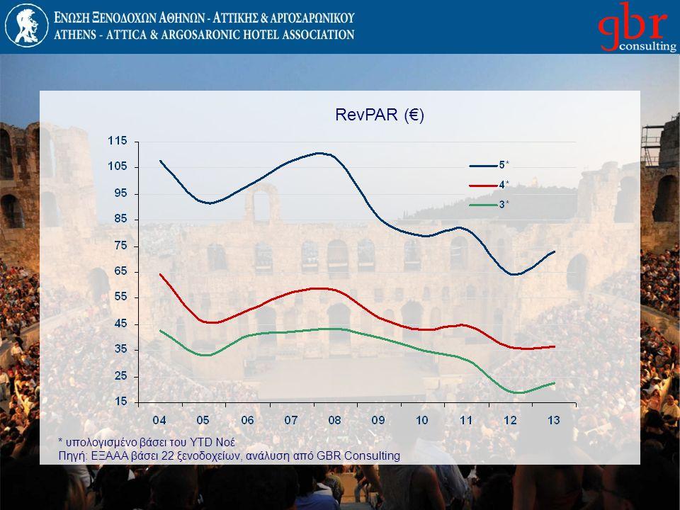 RevPAR (€) * υπολογισμένο βάσει του YTD Νοέ Πηγή: ΕΞΑΑΑ βάσει 22 ξενοδοχείων, ανάλυση από GBR Consulting