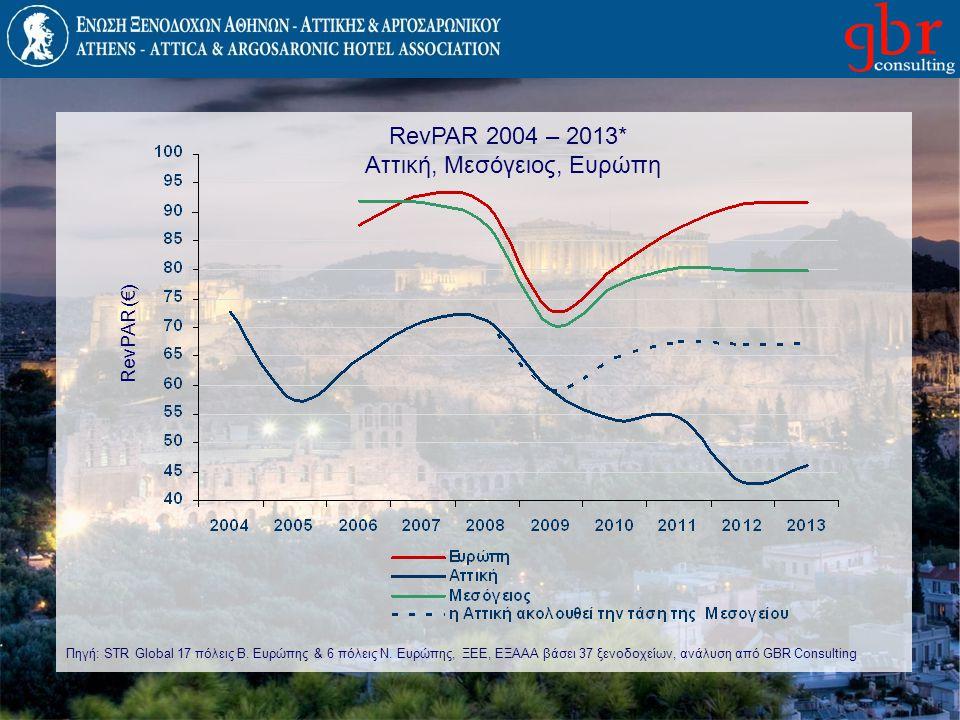 RevPAR 2004 – 2013* Αττική, Μεσόγειος, Ευρώπη RevPAR (€) Πηγή: STR Global 17 πόλεις Β. Ευρώπης & 6 πόλεις Ν. Ευρώπης, ΞΕΕ, ΕΞΑΑΑ βάσει 37 ξενοδοχείων,