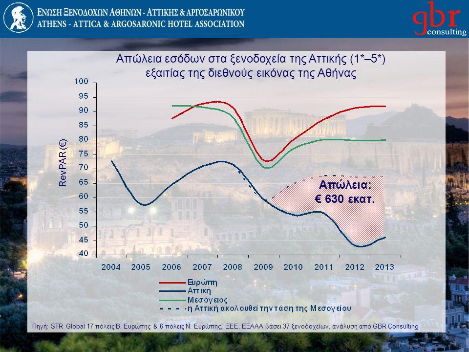 Απώλεια εσόδων στα ξενοδοχεία της Αττικής (1*–5*) εξαιτίας της διεθνούς εικόνας της Αθήνας RevPAR (€) Απώλεια: € 630 εκατ. Πηγή: STR Global 17 πόλεις