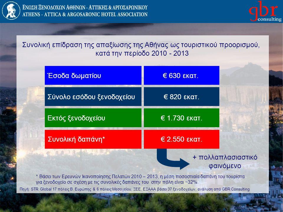 Έσοδα δωματίου€ 630 εκατ. Σύνολο εσόδου ξενοδοχείου€ 820 εκατ. Συνολική επίδραση της απαξίωσης της Αθήνας ως τουριστικού προορισμού, κατά την περίοδο
