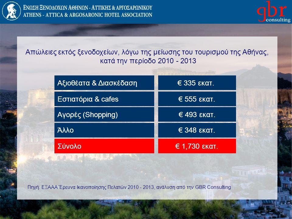 € 335 εκατ. € 555 εκατ. € 493 εκατ. € 348 εκατ. € 1,730 εκατ. Πηγή: ΕΞΑΑΑ Έρευνα Ικανοποίησης Πελατών 2010 - 2013, ανάλυση από την GBR Consulting Αξιο