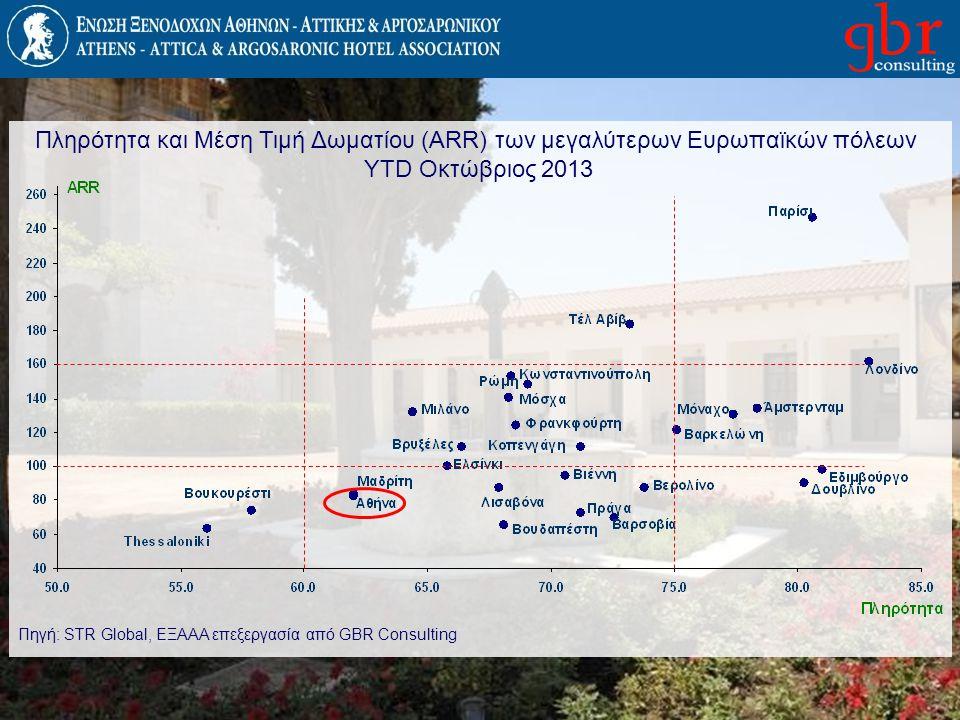Πληρότητα και Μέση Τιμή Δωματίου (ARR) των μεγαλύτερων Ευρωπαϊκών πόλεων YTD Οκτώβριος 2013 Πηγή: STR Global, EΞΑΑΑ επεξεργασία από GBR Consulting