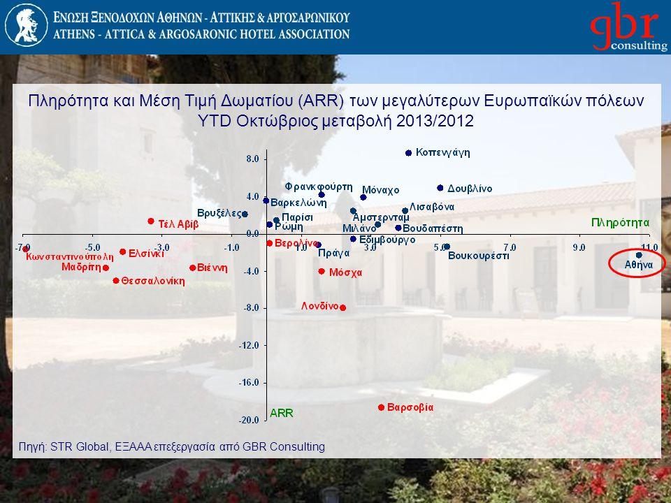 Πληρότητα και Μέση Τιμή Δωματίου (ARR) των μεγαλύτερων Ευρωπαϊκών πόλεων YTD Οκτώβριος μεταβολή 2013/2012 Πηγή: STR Global, EΞΑΑΑ επεξεργασία από GBR