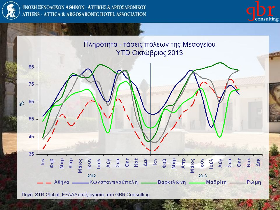 Πληρότητα - τάσεις πόλεων της Μεσογείου YTD Οκτώβριος 2013 20122013 % Πηγή: STR Global, ΕΞΑΑΑ επεξεργασία από GBR Consulting