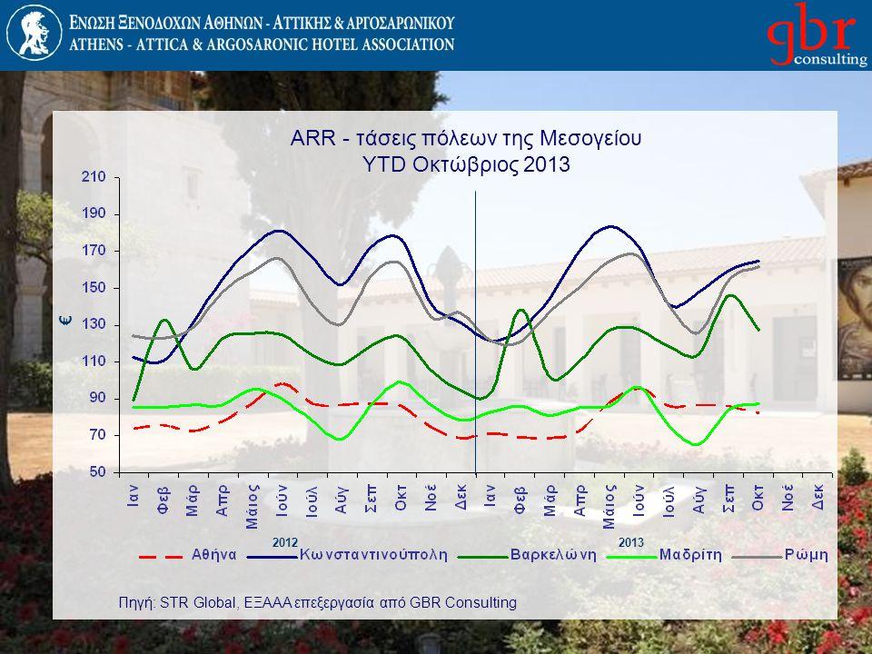 ARR - τάσεις πόλεων της Μεσογείου YTD Οκτώβριος 2013 20122013 € Πηγή: STR Global, ΕΞΑΑΑ επεξεργασία από GBR Consulting