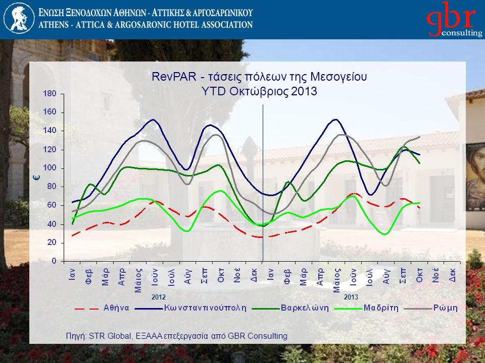 RevPAR - τάσεις πόλεων της Μεσογείου YTD Οκτώβριος 2013 20122013 € Πηγή: STR Global, ΕΞΑΑΑ επεξεργασία από GBR Consulting