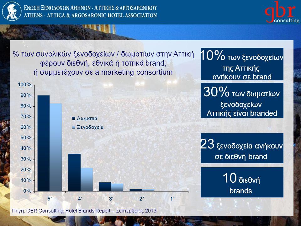 % των συνολικών ξενοδοχείων / δωματίων στην Αττική φέρουν διεθνή, εθνικά ή τοπικά brand, ή συμμετέχουν σε a marketing consortium 10% των ξενοδοχείων τ