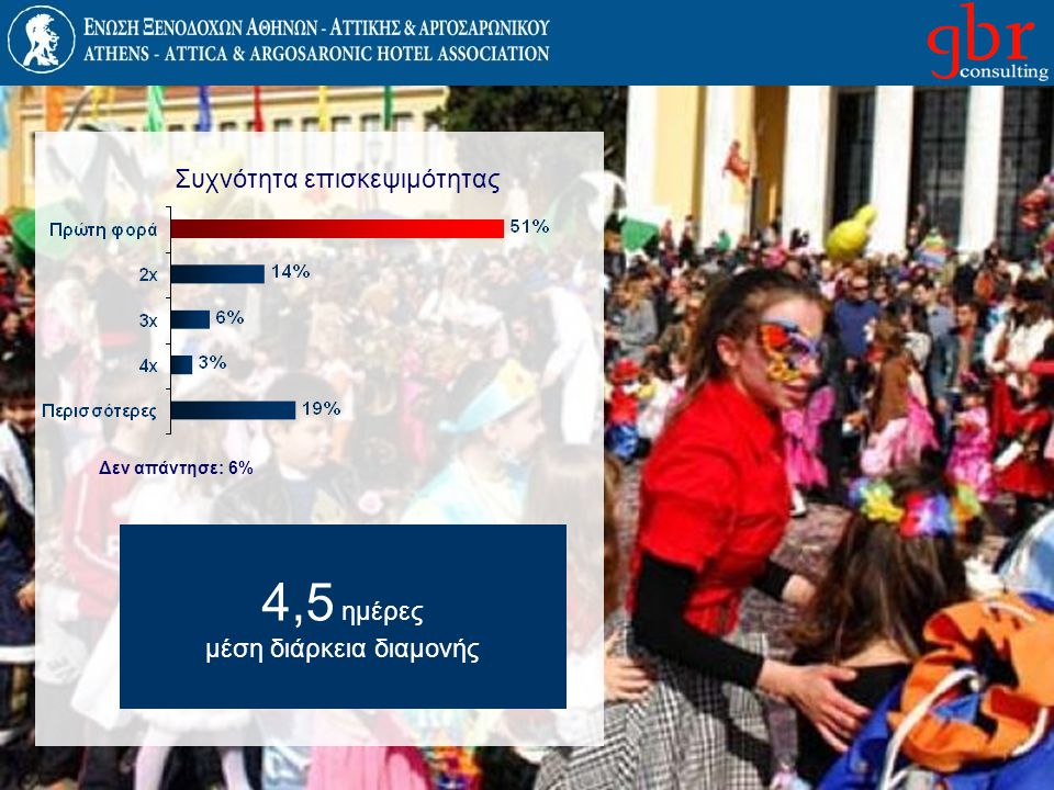 3% Ν.Αμερική 27% Β.