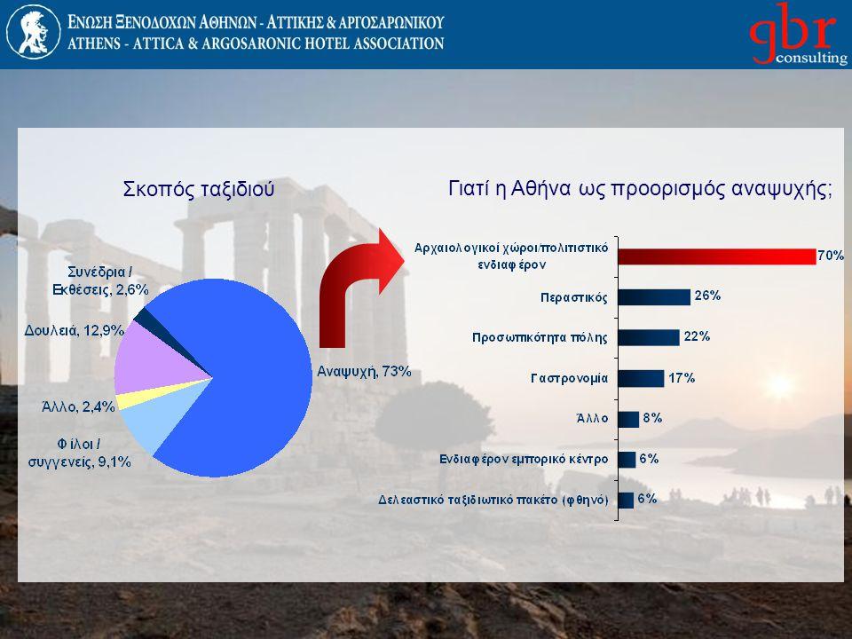Τι επηρέασε την επιλογή για την Αθήνα Internet Sites Πρόταση συγγενών φίλων Ταξιδιωτικό Γραφείο Άλλο Τηλεόραση/ Ραδιόφωνο Τύπος Διαφήμιση