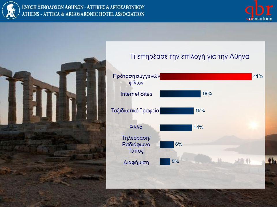 Αξιολόγηση% που θα σύστηνε την Αθήνα Ξενοδοχειακές Εγκαταστάσεις Συνολική Εκτίμηση Ξενοδοχείο Σχέση Τιμής / Ποιότητας Κλίμακα 1 - 10