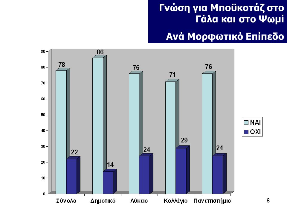 9 Υποστήριξη Μποϋκοτάζ •Το μποϋκοτάζ φαίνεται να υποστηρίχθηκε από λίγο περισσότερους από τους μισούς (55%) καταναλωτές.