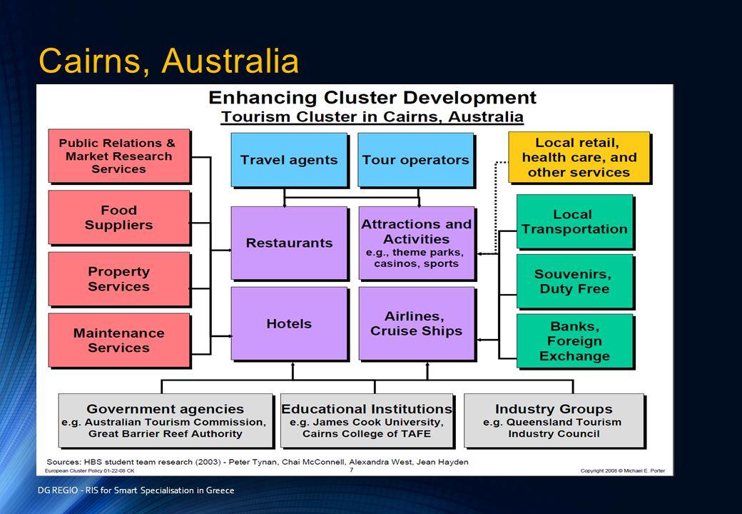 Cairns, Australia DG REGIO - RIS for Smart Specialisation in Greece