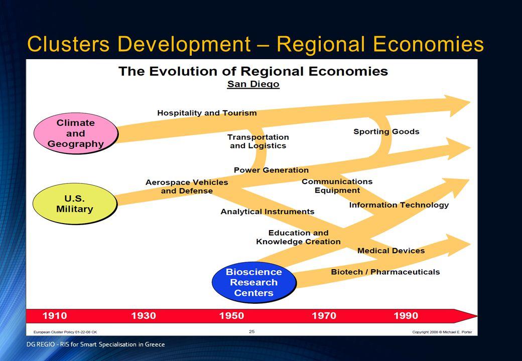 Clusters Development – Regional Economies DG REGIO - RIS for Smart Specialisation in Greece