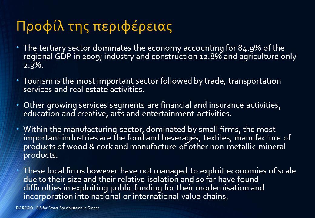 Προφίλ της περιφέρειας • The tertiary sector dominates the economy accounting for 84.9% of the regional GDP in 2009; industry and construction 12.8% a
