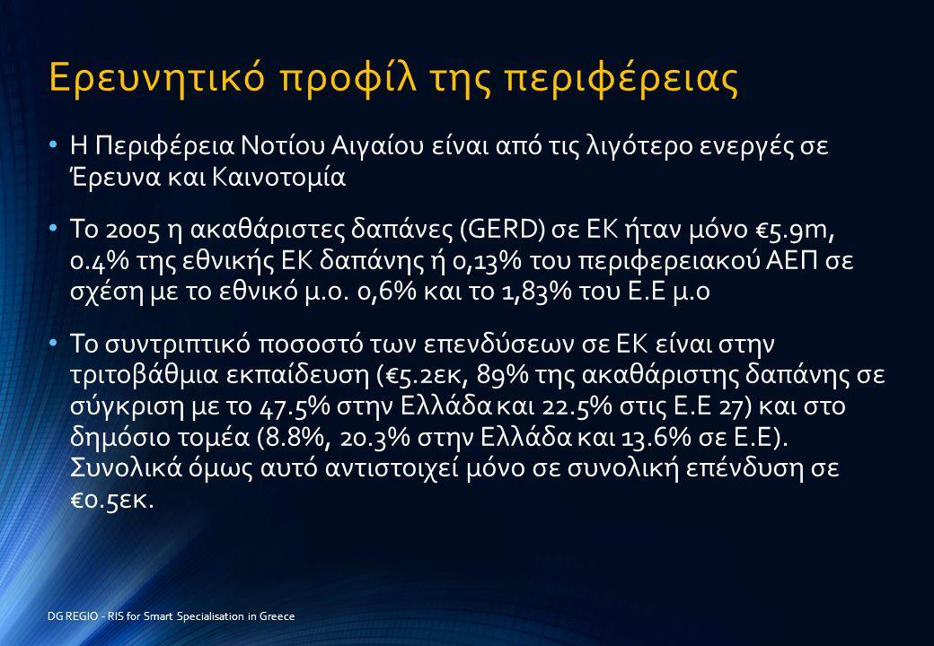 Ερευνητικό προφίλ της περιφέρειας • Η Περιφέρεια Νοτίου Αιγαίου είναι από τις λιγότερο ενεργές σε Έρευνα και Καινοτομία • Το 2005 η ακαθάριστες δαπάνε