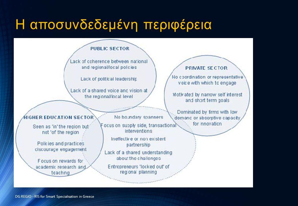Η αποσυνδεδεμένη περιφέρεια DG REGIO - RIS for Smart Specialisation in Greece