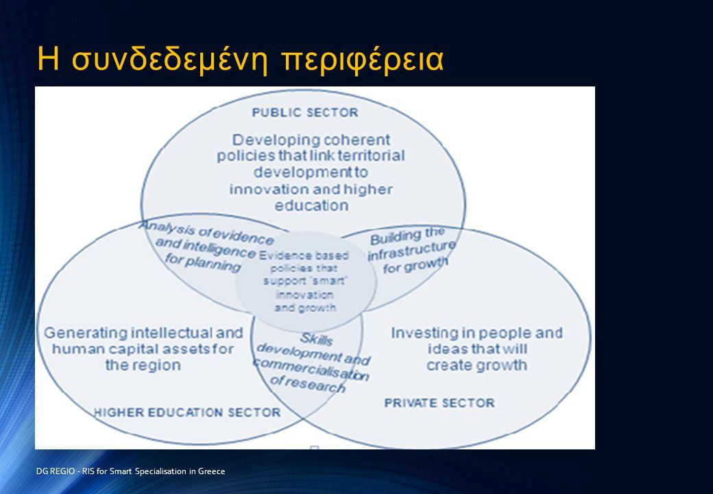Η συνδεδεμένη περιφέρεια DG REGIO - RIS for Smart Specialisation in Greece