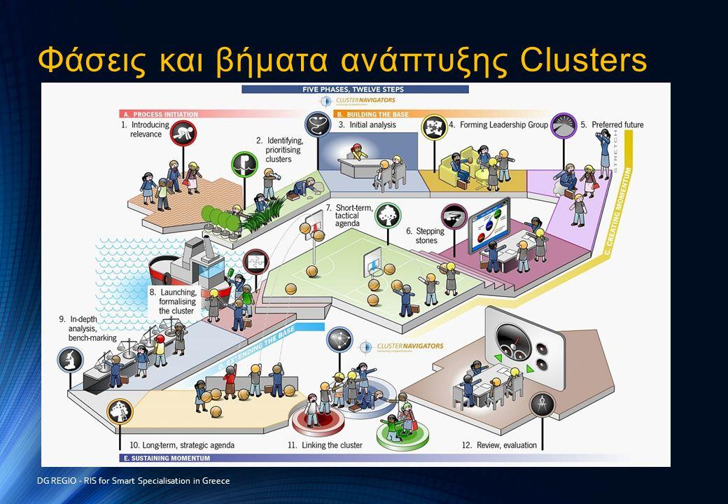Φάσεις και βήματα ανάπτυξης Clusters DG REGIO - RIS for Smart Specialisation in Greece