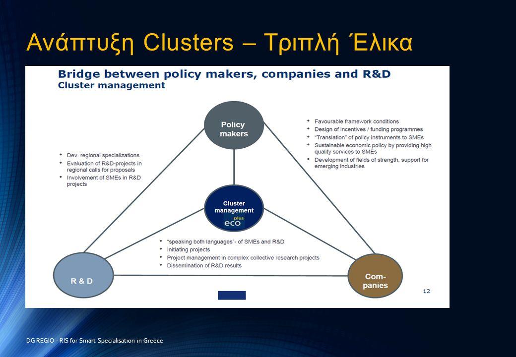 Ανάπτυξη Clusters – Τριπλή Έλικα DG REGIO - RIS for Smart Specialisation in Greece