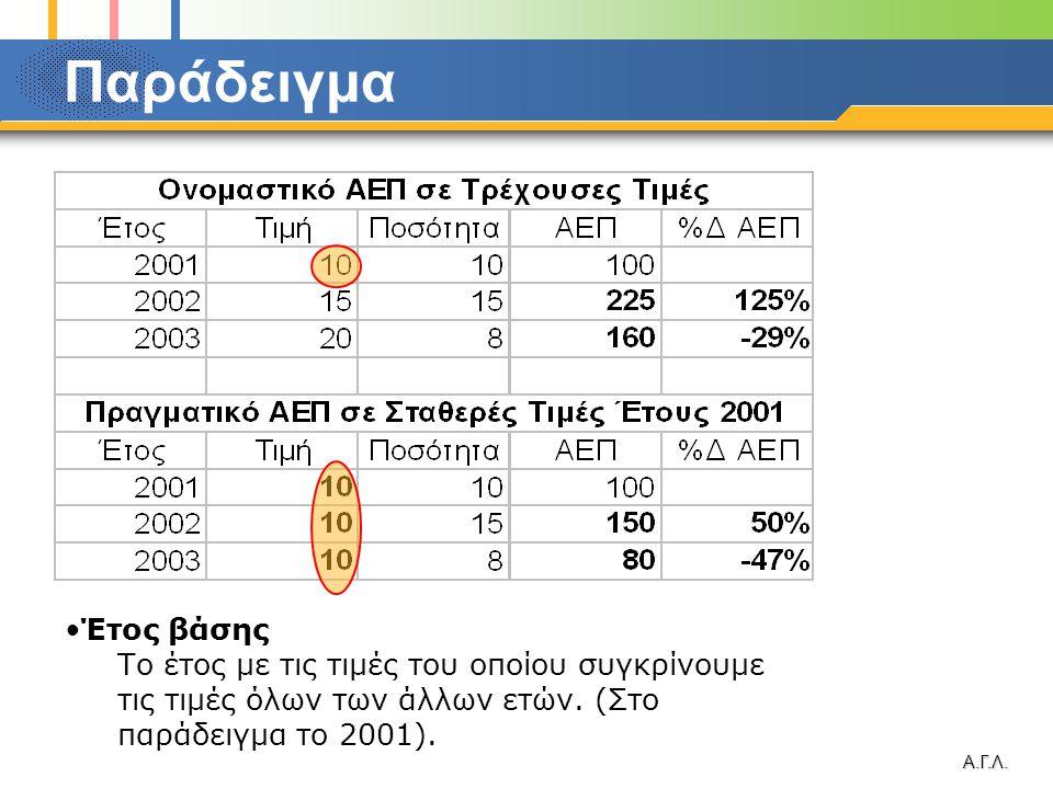 Α.Γ.Λ. Παράδειγμα •Έτος βάσης Το έτος με τις τιμές του οποίου συγκρίνουμε τις τιμές όλων των άλλων ετών. (Στο παράδειγμα το 2001).